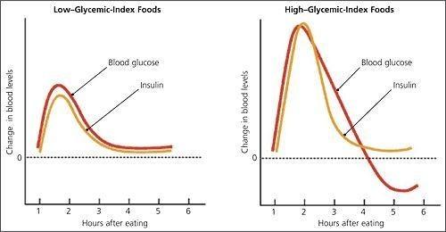 insulin peak