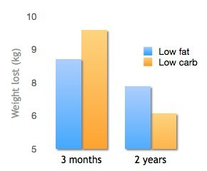 fig-1-low carb-vs-low fat-weight-lost