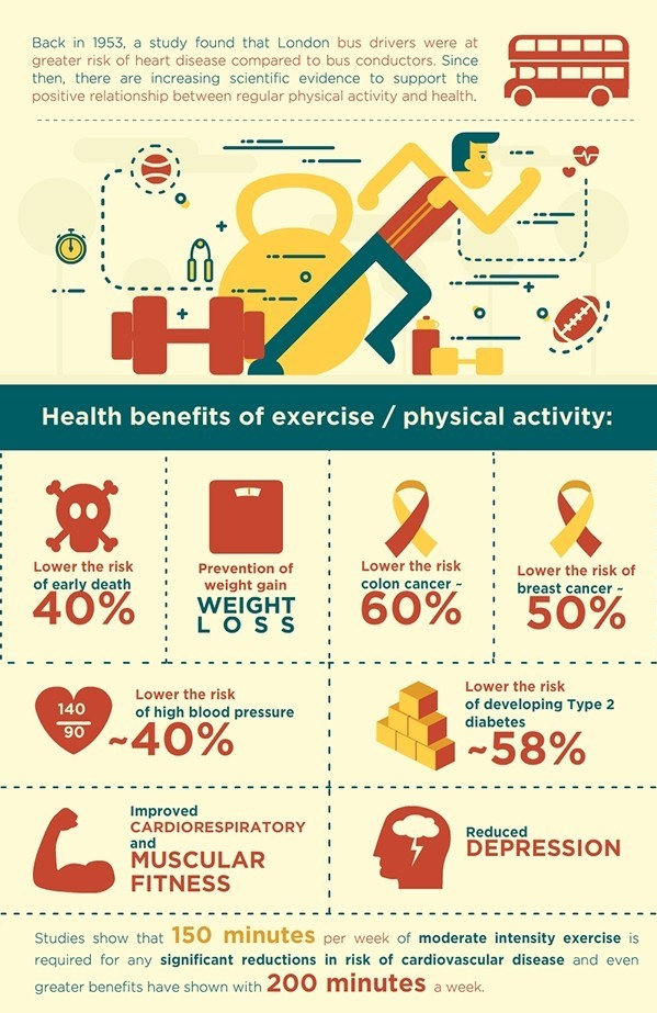 infografic of health benefits of exercise