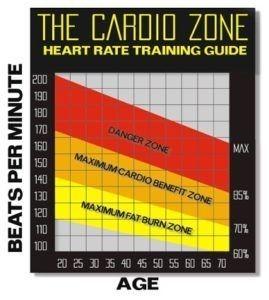 burning zone-cardio