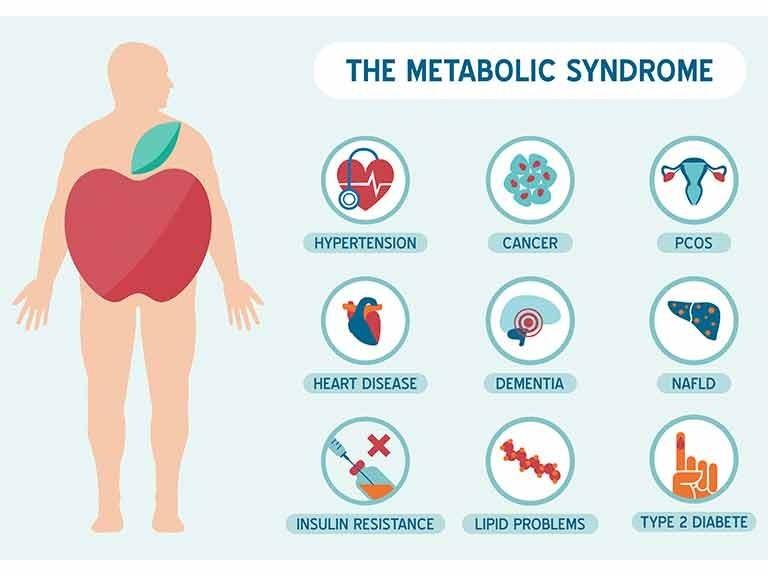 Metabolic syndrome 4
