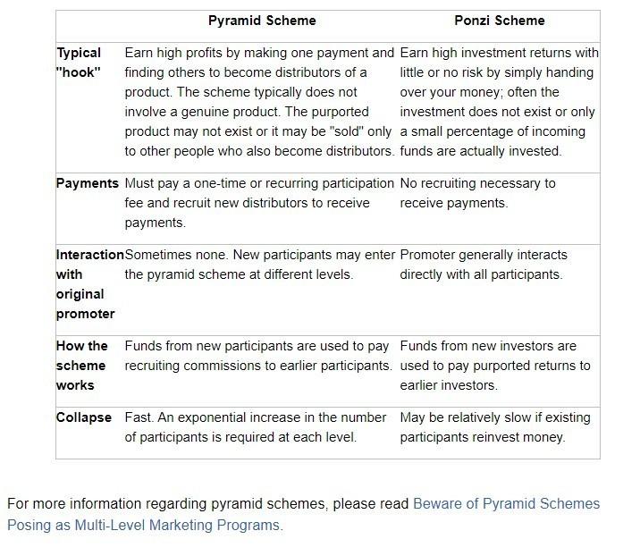 SEC pyramid scheme and ponzi scheme