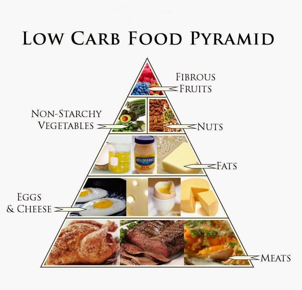 the keto food pyramid