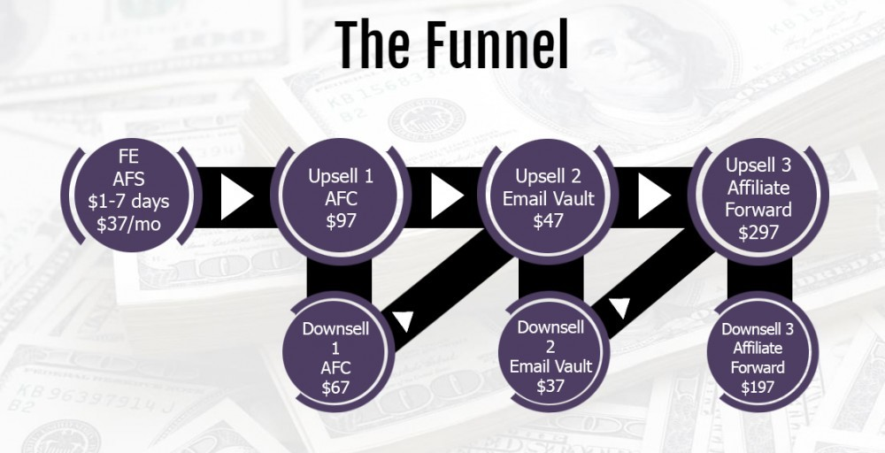 affiliate funnel sales funnel
