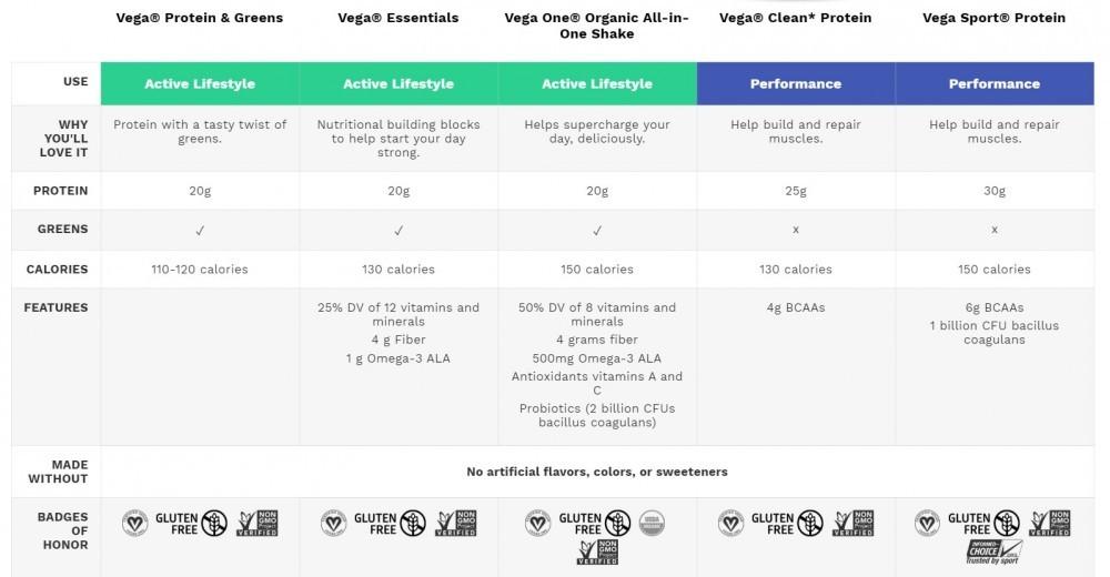 vega products