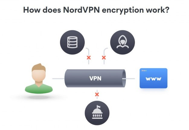 How does NordVPN Encryption work