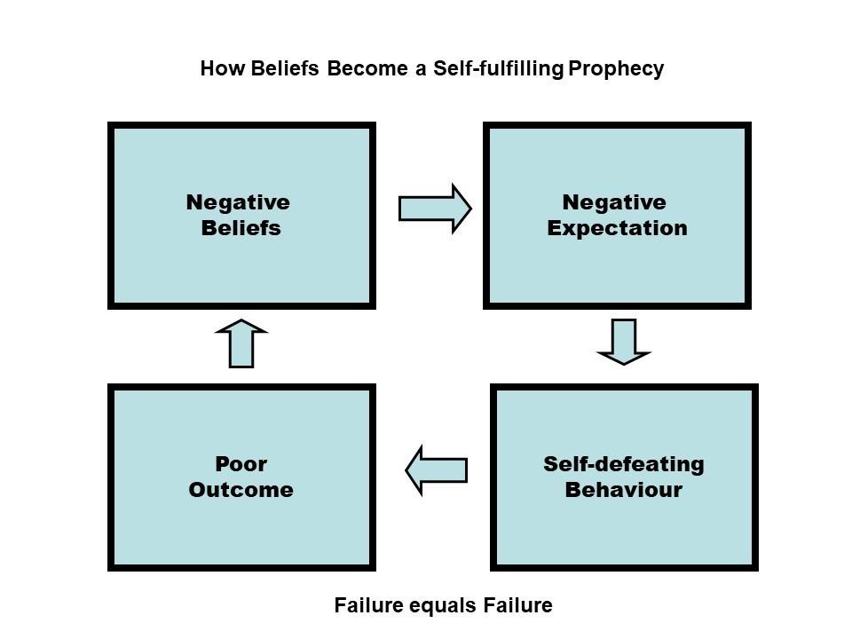 Negative Self Fulfilling Prophecy