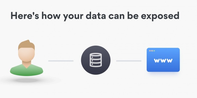 how your data can be exposed