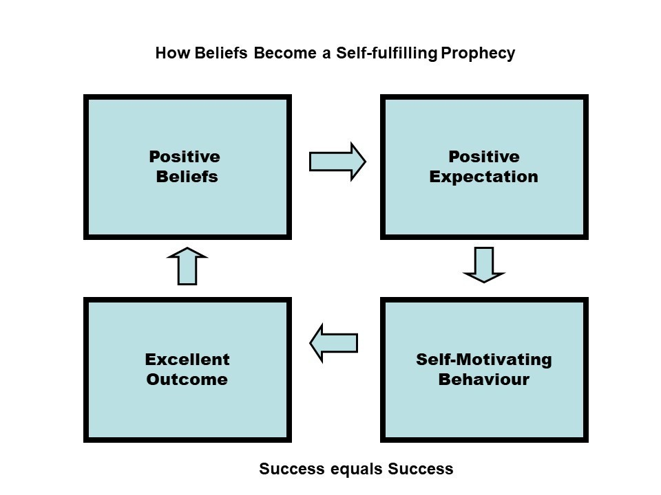 Positive Self Fulfilling Prophecy