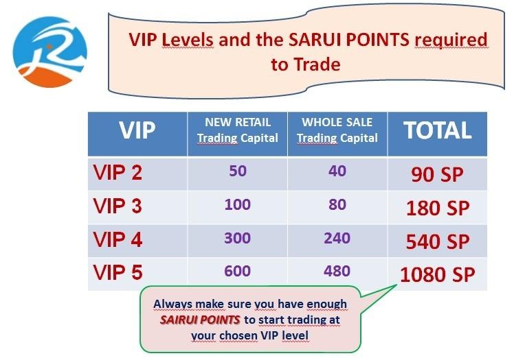 Trading on Sairui