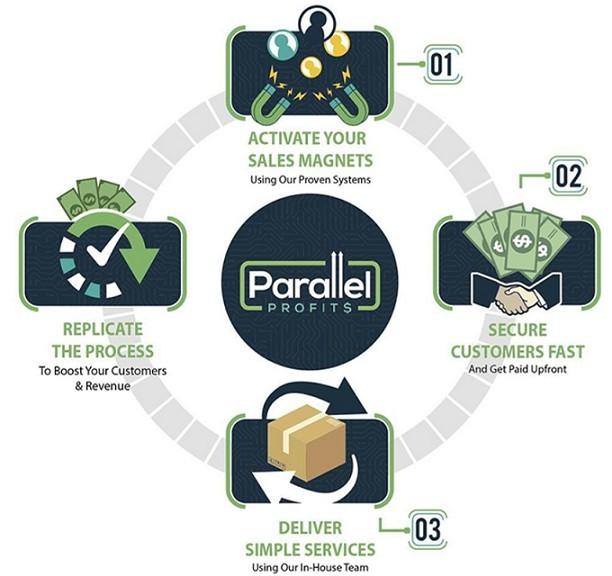 parallel-profits-review