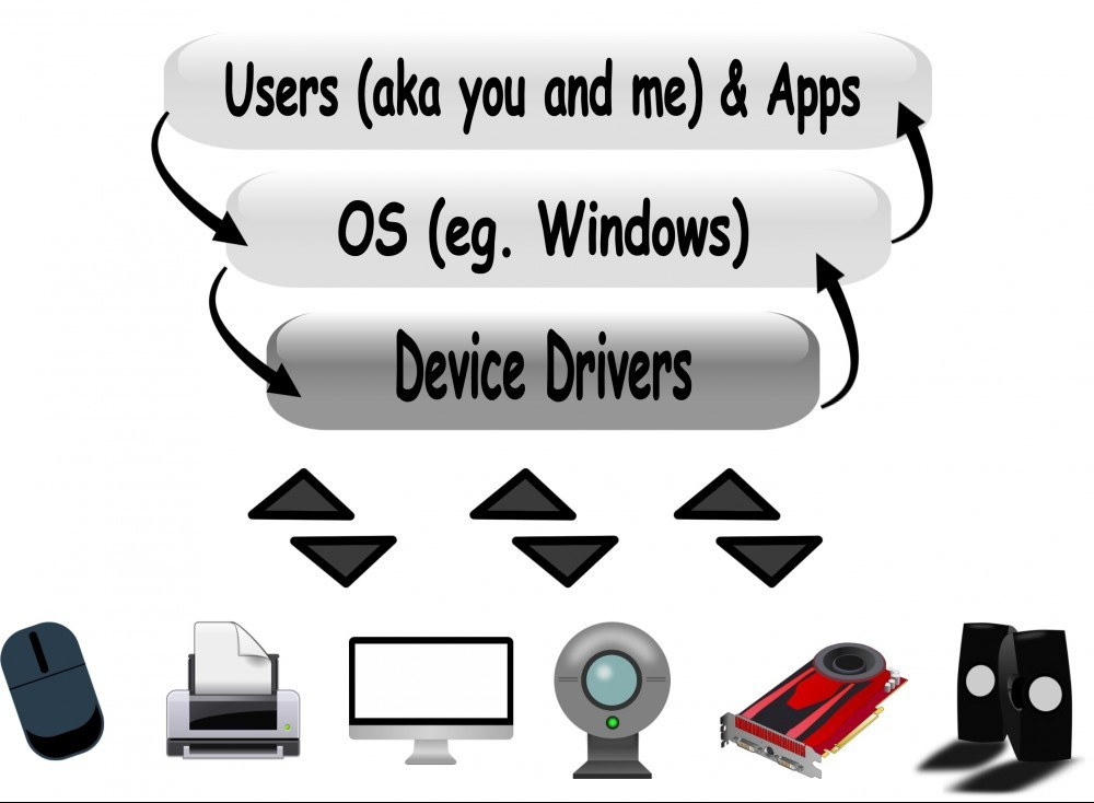 illustration showing how computer drivers work