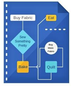 Sew / Quilt Flow Chart