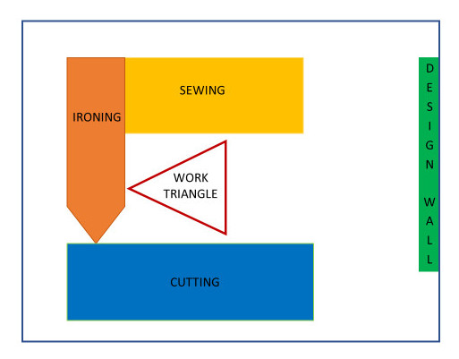 Work triangle for sewing room including areas for sewing, cutting, ironing and a design wall