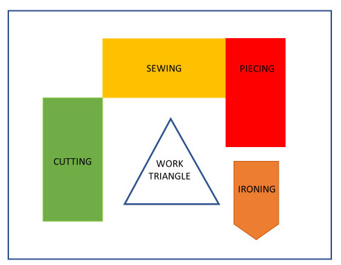 Diagram of a sewing room work triangle that includes areas for sewing, cutting, piecing and ioning
