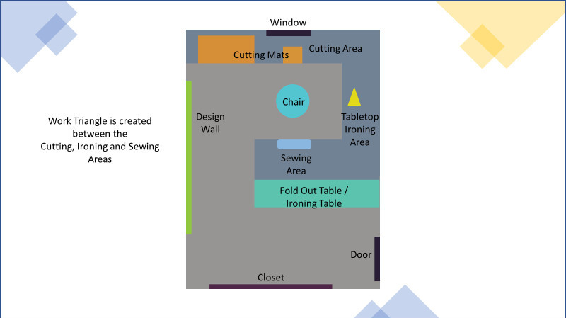 Floor plan - space plan showing work triangle in sewing room