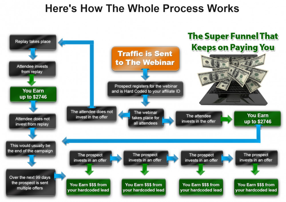 Is John Thornhill's Ambassador Program a reliable Affiliate product to earn?