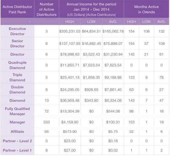 Is Orenda International reliable MLM to earn?