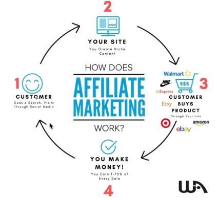 The 'How To' in Affiliate Marketing For Beginners