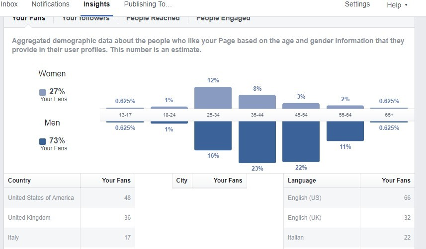 People Insights Facebook