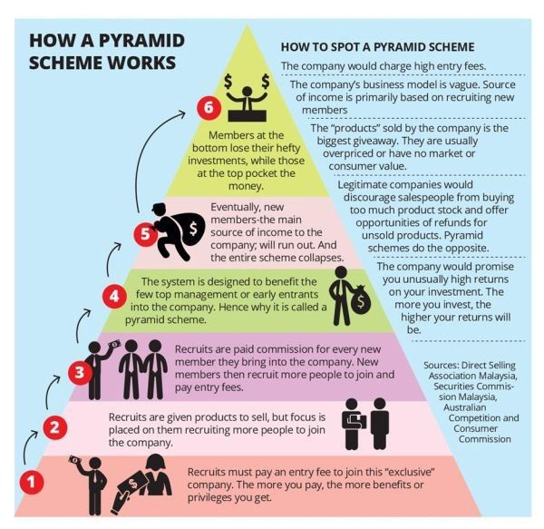 what a Pyramid scheme looks like