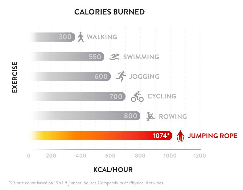 Crossrope calorie comparison