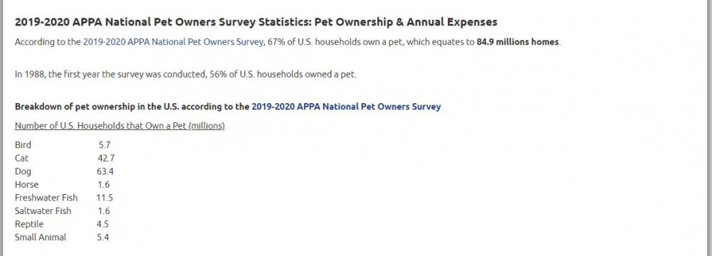 Pet Owners Survey Statistics