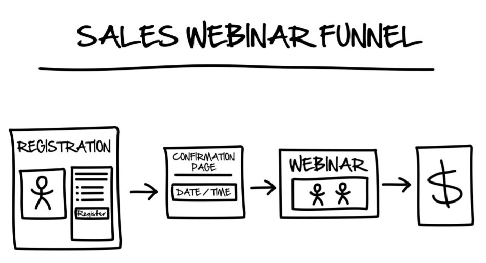 webinar funnel template