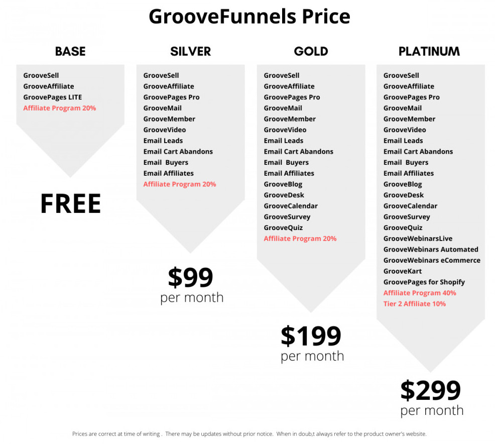 GrooveFunnesl Pricing and plan