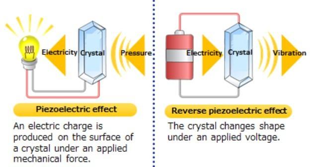 piezoelectric effect