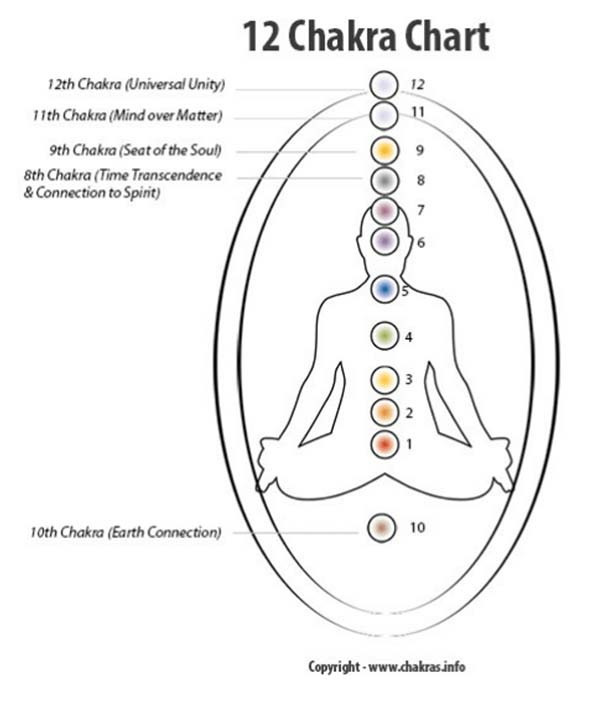 We can re tune our chakras for abundance using The Midas manifestation Program