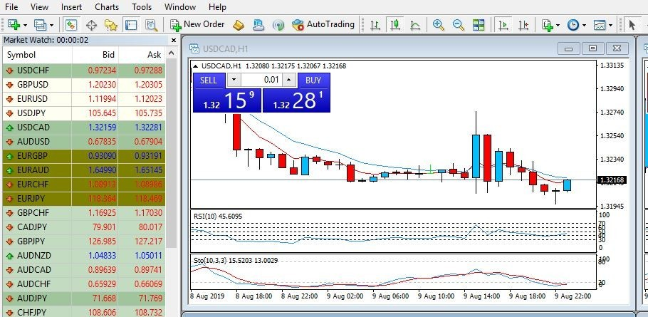 Learn About Forex - CM Trading. MetaTrader 4 View