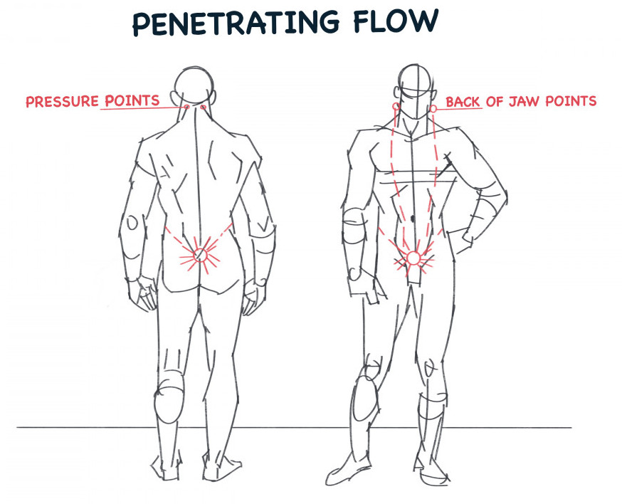 The penetrating flow