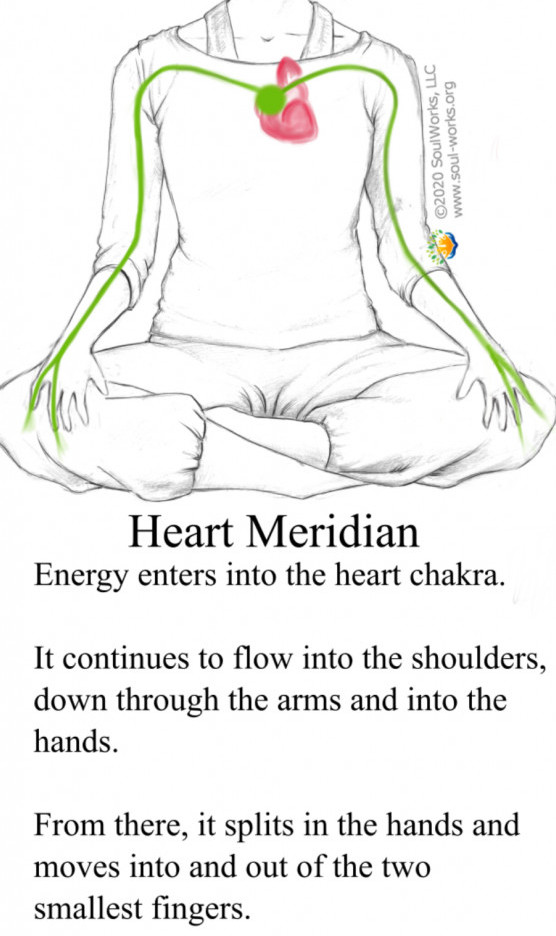 Human heart intelligence meridian line