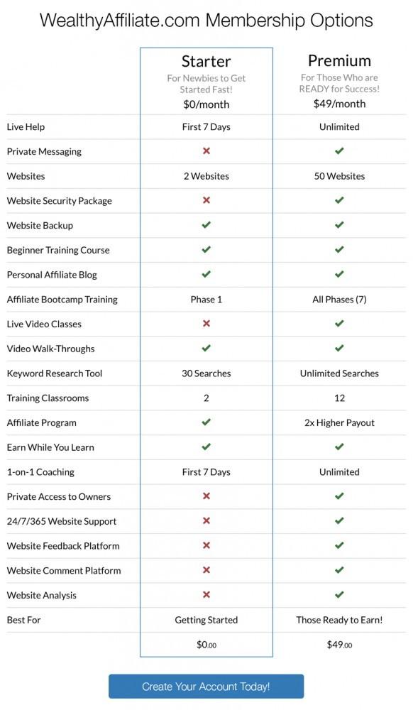 Starter vs Premium Membership