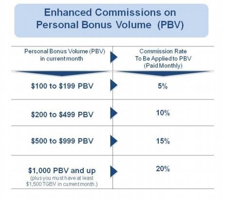 Enhanced Commissions Bonvera