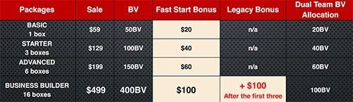 Fast Start Bonus Chart