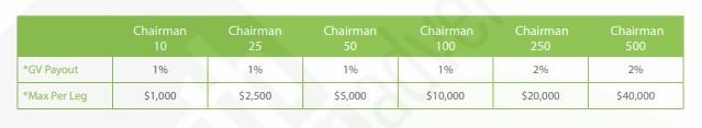 Chairman Infinity Bonus Chart