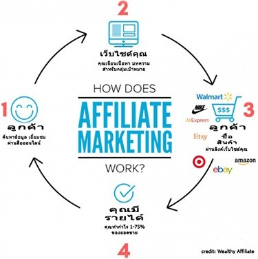How dose affiliate marketing work
