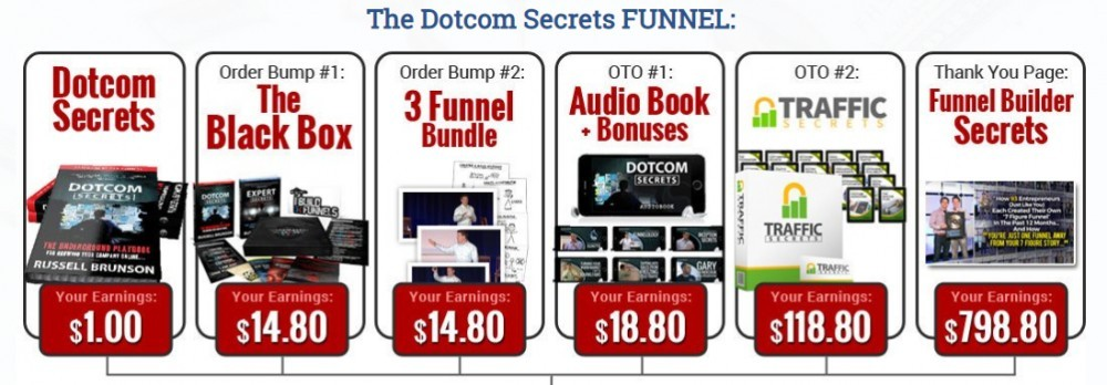 dot com secrets funnel layout