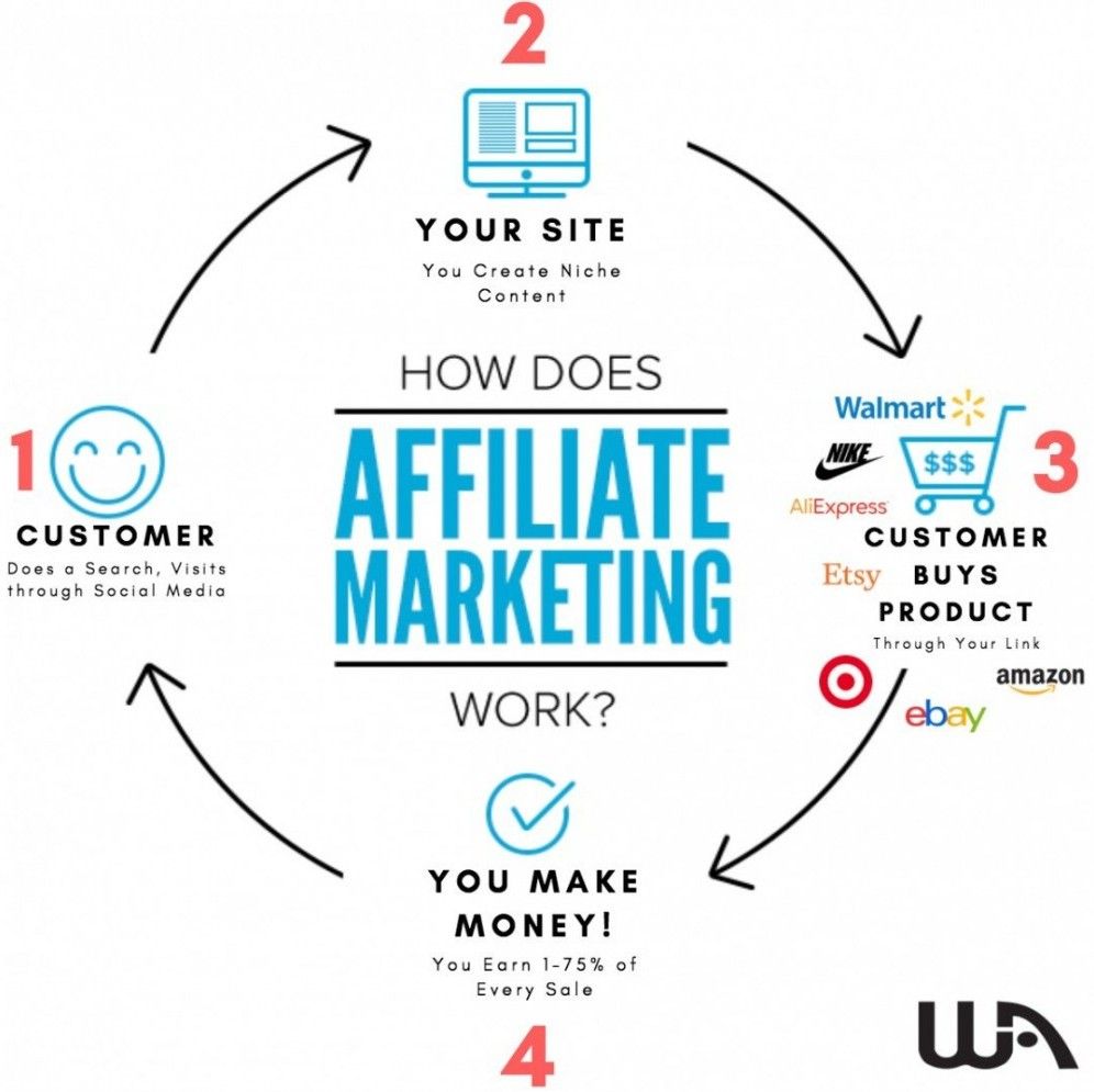 Affiliate Marketing cycle. 1. Customer does a search, visits through social media. 2. Your site with niche content. 3. Through your link customer goes to a company. 4. You earn 1 - 75% of every sale, Money.