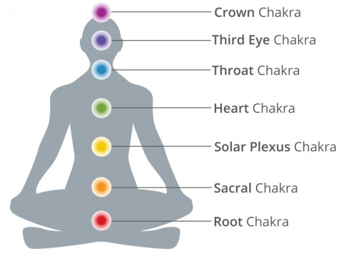 What is the Third Eye Chakra & How To Open Your Third Eye