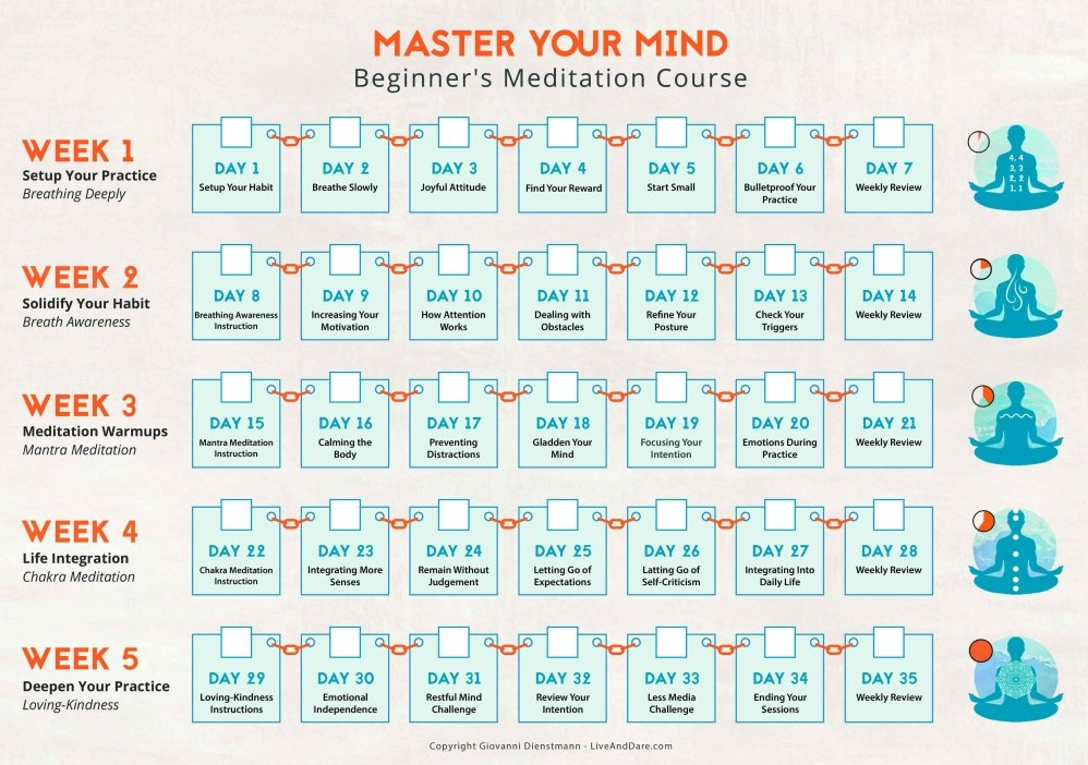 Master Your Mind - Beginner's Meditation Course