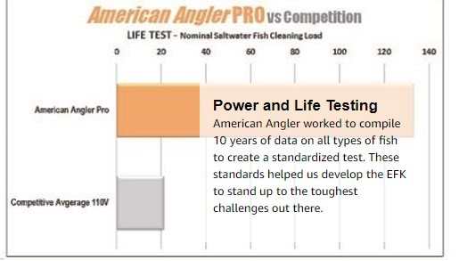 American Angler Electric Knife Power and Life Testing