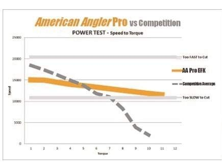 American Angler Pro Series vs Competition