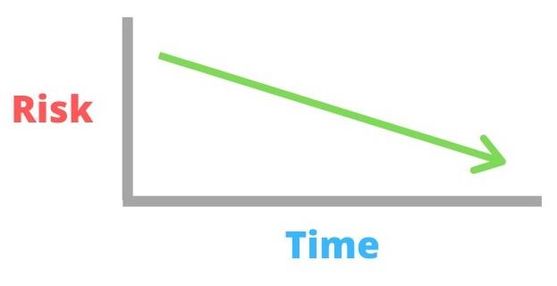risk vs time