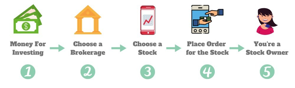 how to invest in stocks for the first time
