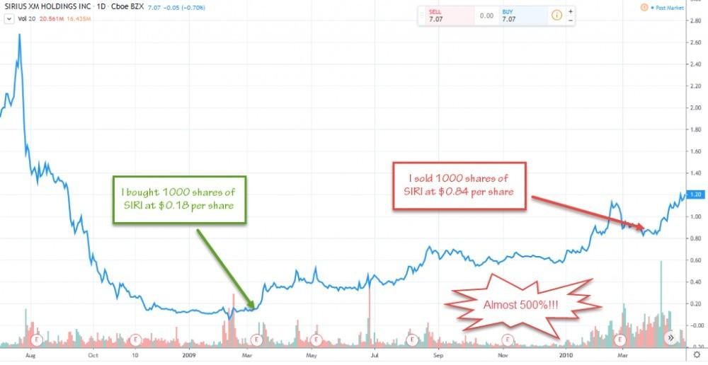 quadruple investment with Sirius