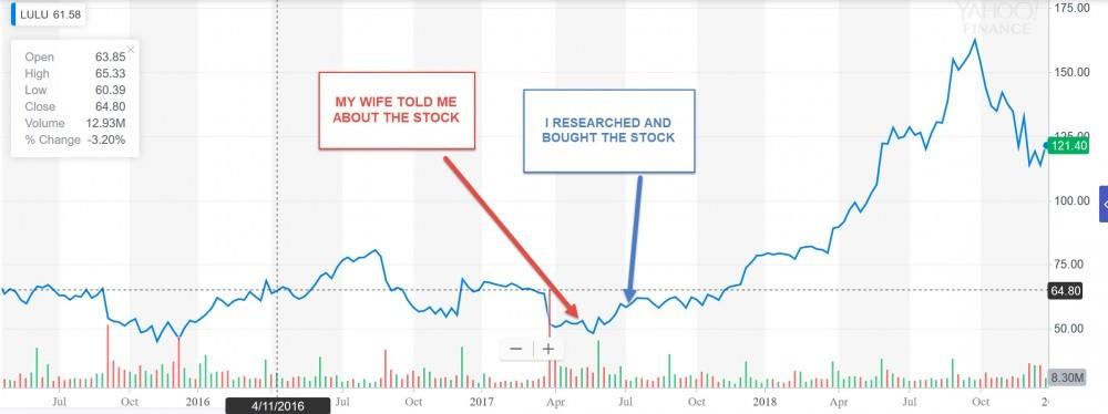 lulu stock investment proof
