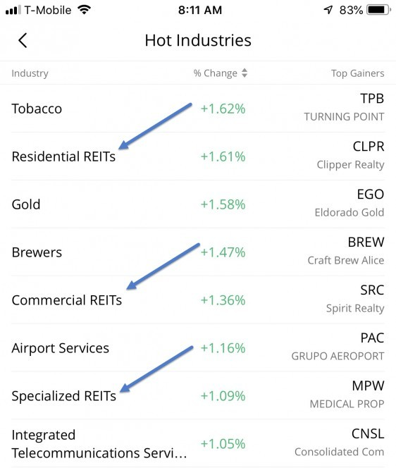 REITs Results in Webull